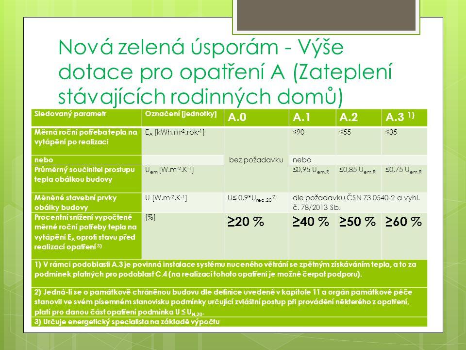 Nová zelená úsporám - Výše dotace pro opatření A (Zateplení stávajících rodinných domů) Sledovaný parametrOznačení [jednotky] A.0A.1A.2A.3 1) Měrná roční potřeba tepla na vytápění po realizaci E A [kWh.m -2.rok -1 ] bez požadavku ≤90≤55≤35 nebo Průměrný součinitel prostupu tepla obálkou budovy U em [W.m -2.K -1 ]≤0,95 U em,R ≤0,85 U em,R ≤0,75 U em,R Měněné stavební prvky obálky budovy U [W.m -2.K -1 ]U≤ 0,9*U rec,20 2) dle požadavku ČSN 73 0540-2 a vyhl.