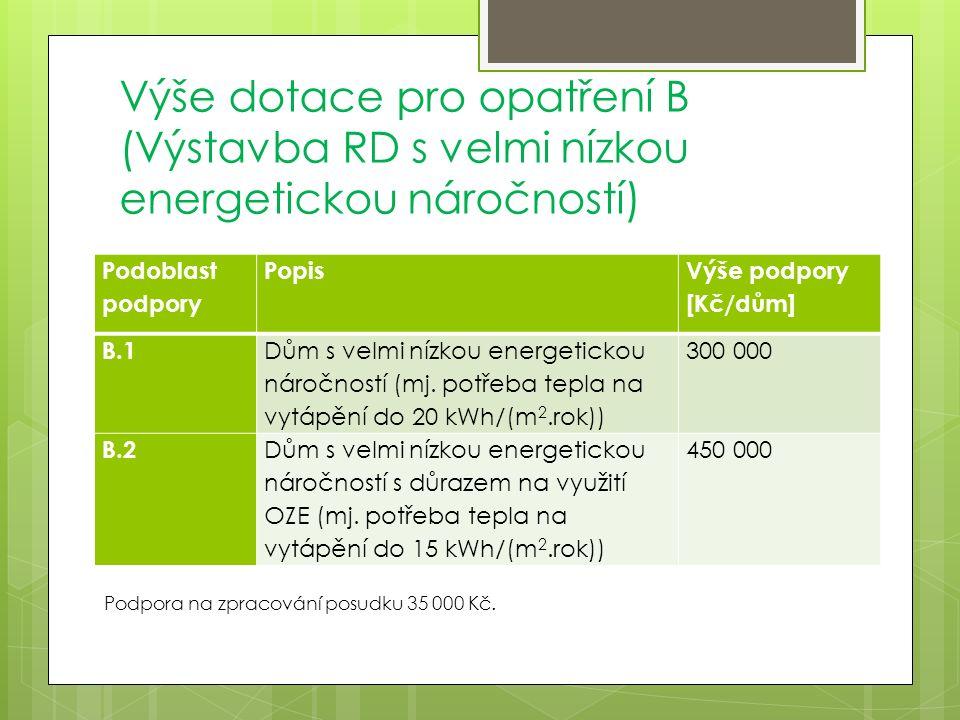Výše dotace pro opatření B (Výstavba RD s velmi nízkou energetickou náročností) Podoblast podpory Popis Výše podpory [Kč/dům] B.1 Dům s velmi nízkou energetickou náročností (mj.