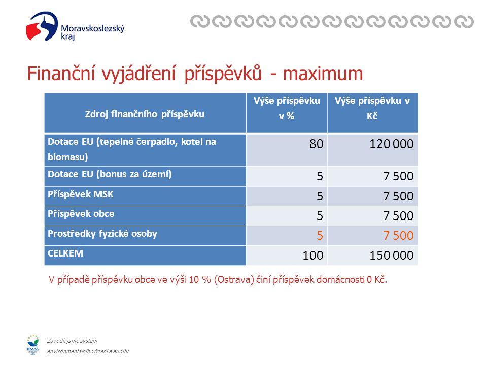Zavedli jsme systém environmentálního řízení a auditu Finanční vyjádření příspěvků - maximum Zdroj finančního příspěvku Výše příspěvku v % Výše příspě
