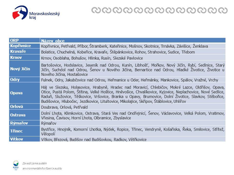 Zavedli jsme systém environmentálního řízení a auditu ORP Název obce Kopřivnice Kopřivnice, Petřvald, Příbor, Štramberk, Kateřinice, Mošnov, Skotnice, Trnávka, Závišice, Ženklava Kravaře Bolatice, Chuchelná, Kobeřice, Kravaře, Štěpánkovice, Rohov, Strahovice, Sudice, Třebom Krnov Krnov, Osoblaha, Bohušov, Hlinka, Rusín, Slezské Pavlovice Nový Jičín Bartošovice, Hodslavice, Jeseník nad Odrou, Kunín, Libhošť, Mořkov, Nový Jičín, Rybí, Sedlnice, Starý Jičín, Suchdol nad Odrou, Šenov u Nového Jičína, Bernartice nad Odrou, Hladké Životice, Životice u Nového Jičína, Hostašovice Odry Fulnek, Odry, Jakubčovice nad Odrou, Heřmanice u Oder, Heřmánky, Mankovice, Spálov, Vražné, Vrchy Opava Háj ve Slezsku, Holasovice, Hrabyně, Hradec nad Moravicí, Chlebičov, Mokré Lazce, Oldřišov, Opava, Otice, Pustá Polom, Štítina, Velké Hoštice, Hněvošice, Chvalíkovice, Kyjovice, Neplachovice, Nové Sedlice, Raduň, Služovice, Těškovice, Vršovice, Branka u Opavy, Brumovice, Dolní Životice, Slavkov, Stěbořice, Budišovice, Hlubočec, Jezdkovice, Litultovice, Mikolajice, Skřipov, Štáblovice, Uhlířov Orlová Doubrava, Orlová, Petřvald Ostrava Dolní Lhota, Klimkovice, Ostrava, Stará Ves nad Ondřejnicí, Šenov, Václavovice, Velká Polom, Vratimov, Vřesina, Čavisov, Horní Lhota, Olbramice, Zbyslavice Rýmařov Třinec Bystřice, Hnojník, Komorní Lhotka, Nýdek, Ropice, Třinec, Vendryně, Košařiska, Řeka, Smilovice, Střítež, Vělopolí Vítkov Vítkov, Březová, Budišov nad Budišovkou, Radkov, Větřkovice