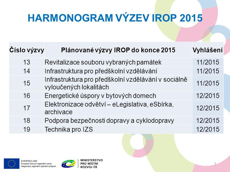 HARMONOGRAM VÝZEV IROP 2015 Číslo výzvyPlánované výzvy IROP do konce 2015Vyhlášení 13Revitalizace souboru vybraných památek11/2015 14Infrastruktura pro předškolní vzdělávání11/2015 15 Infrastruktura pro předškolní vzdělávání v sociálně vyloučených lokalitách 11/2015 16Energetické úspory v bytových domech12/2015 17 Elektronizace odvětví – eLegislativa, eSbírka, archivace 12/2015 18Podpora bezpečnosti dopravy a cyklodopravy12/2015 19Technika pro IZS12/2015 7