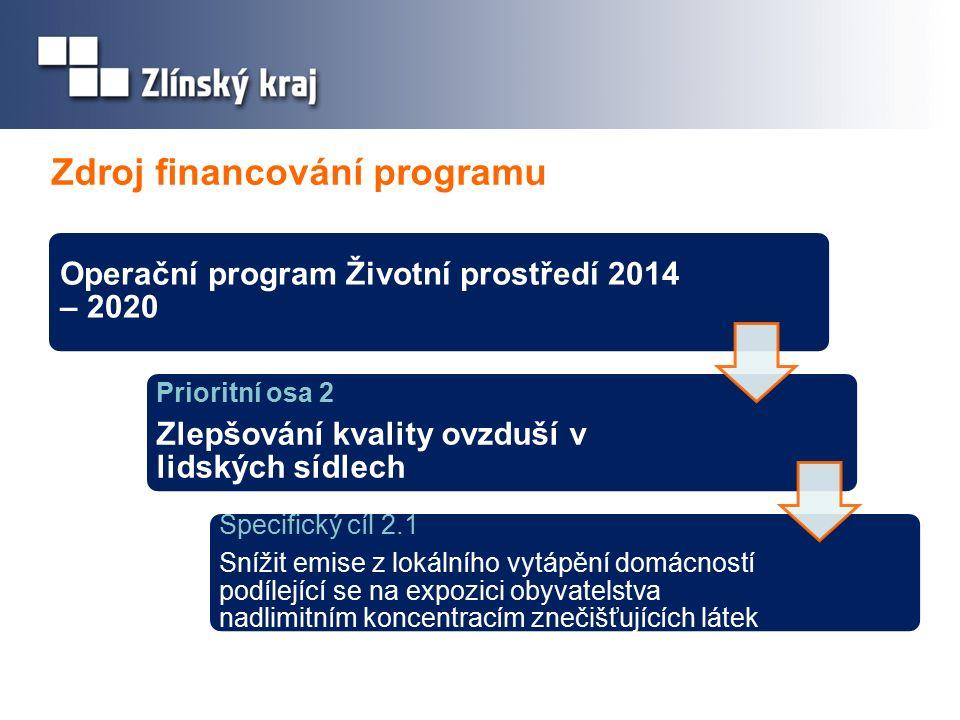 Harmonogram Schválení Rámce Programu Zastupitelstvem Zlínského kraje23.
