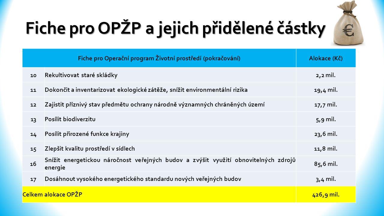 Fiche pro OPŽP a jejich přidělené částky Fiche pro Operační program Životní prostředí (pokračování)Alokace (Kč) 10Rekultivovat staré skládky2,2 mil.