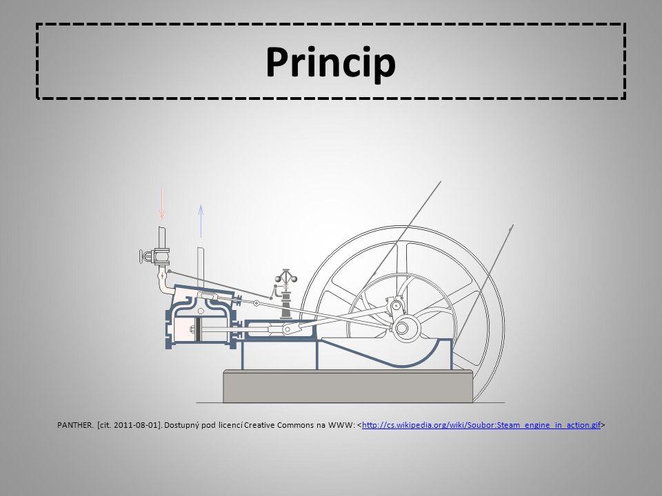 Princip PANTHER. [cit. 2011-08-01].
