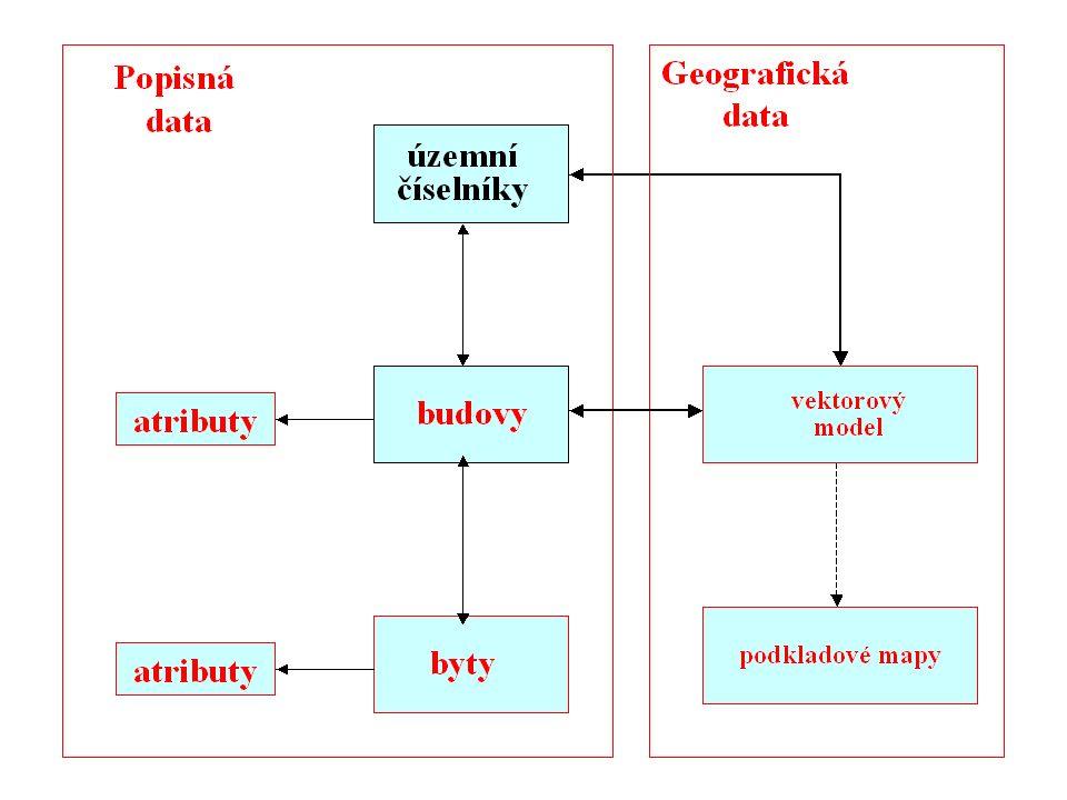 ČESKÝ STATISTICKÝ ÚŘAD Na padesátém 81, 100 82 Praha 10 www.czso.cz Vývoj registru sčítacích obvodů ČR 3 – technologie, charakteristiky  Ideové schéma registru  popisná a geografická data registru  územní číselníky, budovy, byty  a jejich obrazy, mapové podklady  Technologie  relační databáze Oracle  ArcGIS (ArcSDE, ArcInfo, ArcEditor, ArcMap, ArcIMS, aj.), a další podpůrné technologie  LAN/WAN sítě