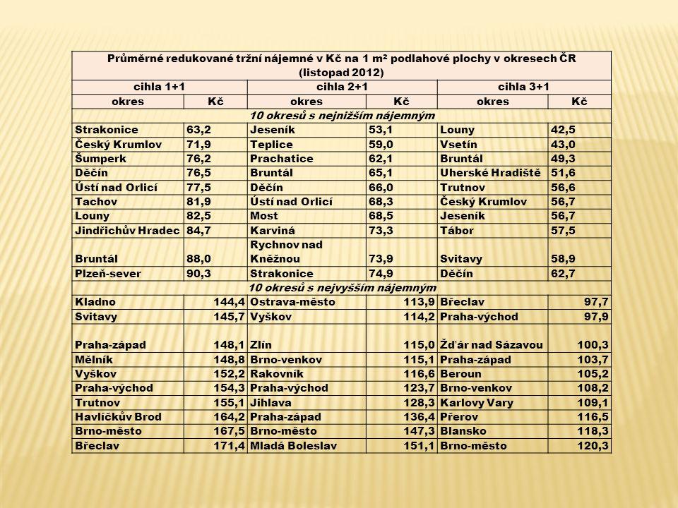 Průměrné redukované tržní nájemné v Kč na 1 m 2 podlahové plochy v okresech ČR (listopad 2012) cihla 1+1cihla 2+1cihla 3+1 okresKčokresKčokresKč 10 okresů s nejnižším nájemným Strakonice63,2Jeseník53,1Louny42,5 Český Krumlov71,9Teplice59,0Vsetín43,0 Šumperk76,2Prachatice62,1Bruntál49,3 Děčín76,5Bruntál65,1Uherské Hradiště51,6 Ústí nad Orlicí77,5Děčín66,0Trutnov56,6 Tachov81,9Ústí nad Orlicí68,3Český Krumlov56,7 Louny82,5Most68,5Jeseník56,7 Jindřichův Hradec84,7Karviná73,3Tábor57,5 Bruntál88,0 Rychnov nad Kněžnou73,9Svitavy58,9 Plzeň-sever90,3Strakonice74,9Děčín62,7 10 okresů s nejvyšším nájemným Kladno144,4Ostrava-město113,9Břeclav97,7 Svitavy145,7Vyškov114,2Praha-východ97,9 Praha-západ148,1Zlín115,0Žďár nad Sázavou100,3 Mělník148,8Brno-venkov115,1Praha-západ103,7 Vyškov152,2Rakovník116,6Beroun105,2 Praha-východ154,3Praha-východ123,7Brno-venkov108,2 Trutnov155,1Jihlava128,3Karlovy Vary109,1 Havlíčkův Brod164,2Praha-západ136,4Přerov116,5 Brno-město167,5Brno-město147,3Blansko118,3 Břeclav171,4Mladá Boleslav151,1Brno-město120,3