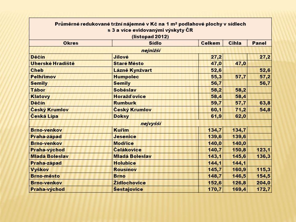 Průměrné redukované tržní nájemné v Kč na 1 m 2 podlahové plochy v sídlech s 3 a více evidovanými výskyty ČR (listopad 2012) OkresSídloCelkemCihlaPanel nejnižší DěčínJílové27,2 Uherské HradištěStaré Město47,0 ChebLázně Kynžvart52,6 PelhřimovHumpolec55,357,757,2 Semily 56,7 TáborSoběslav58,2 KlatovyHoražďovice58,4 DěčínRumburk59,757,763,8 Český Krumlov 60,171,254,8 Česká LípaDoksy61,962,0 nejvyšší Brno-venkovKuřim134,7 Praha-západJesenice139,6 Brno-venkovModřice140,0 Praha-východČelákovice140,7150,8123,1 Mladá Boleslav 143,1145,6136,3 Praha-západHolubice144,1 VyškovRousínov145,7160,9115,3 Brno-městoBrno148,7146,5154,5 Brno-venkovŽidlochovice152,6126,8204,0 Praha-východŠestajovice170,7169,4172,7