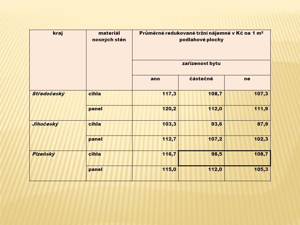 kraj materiál nosných stěn Průměrné redukované tržní nájemné v Kč na 1 m 2 podlahové plochy zařízenost bytu anočástečněne Středočeskýcihla117,3108,7107,3 panel120,2112,0111,9 Jihočeskýcihla103,393,687,9 panel112,7107,2102,3 Plzeňskýcihla116,798,5108,7 panel115,0112,0105,3