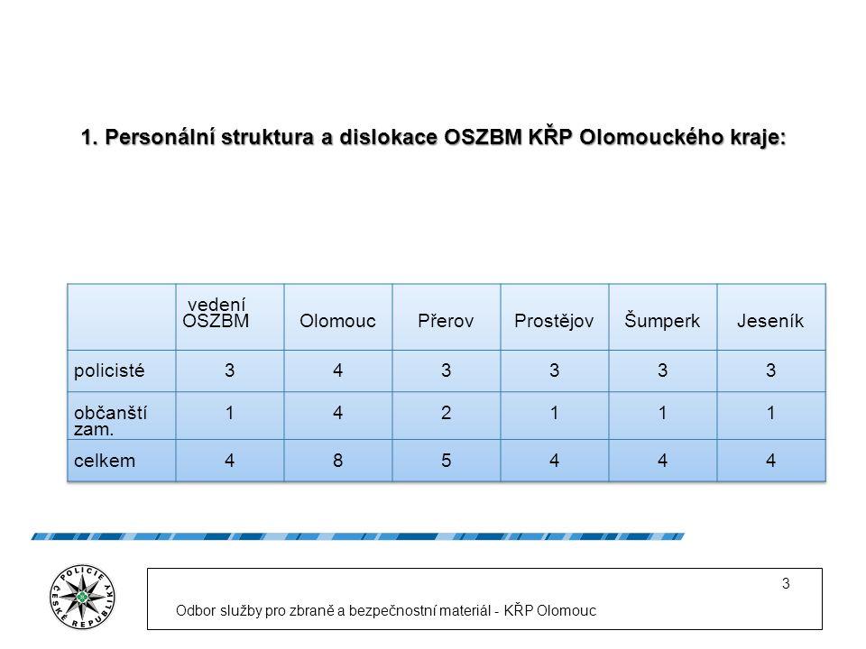 Odbor služby pro zbraně a bezpečnostní materiál - KŘP Olomouc 3 1.