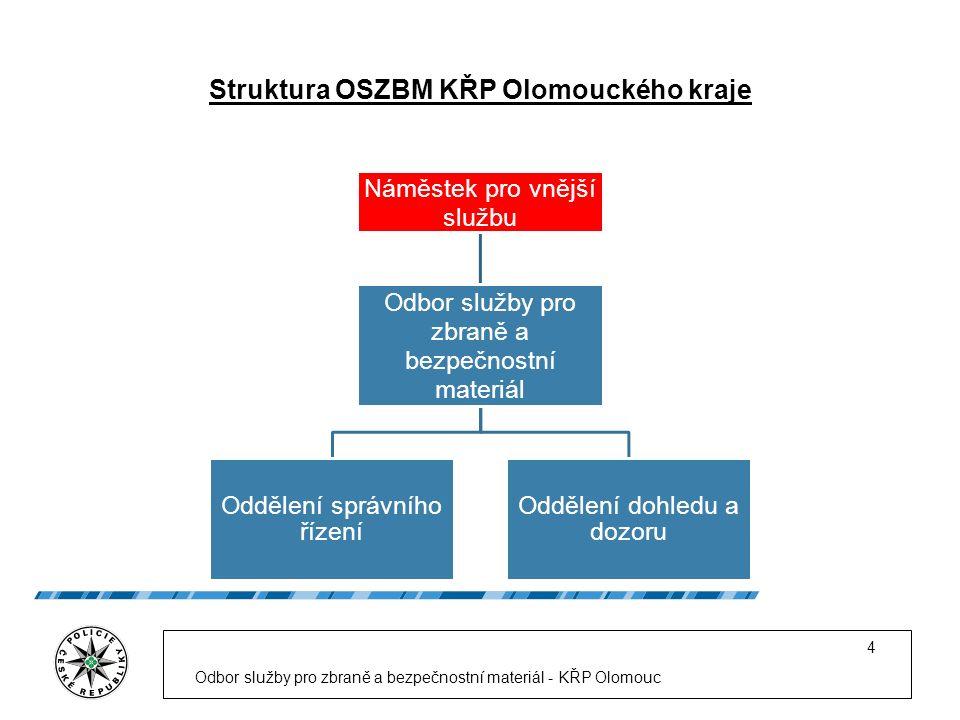 Struktura OSZBM KŘP Olomouckého kraje Odbor služby pro zbraně a bezpečnostní materiál - KŘP Olomouc 4 Náměstek pro vnější službu Odbor služby pro zbraně a bezpečnostní materiál Oddělení správního řízení Oddělení dohledu a dozoru