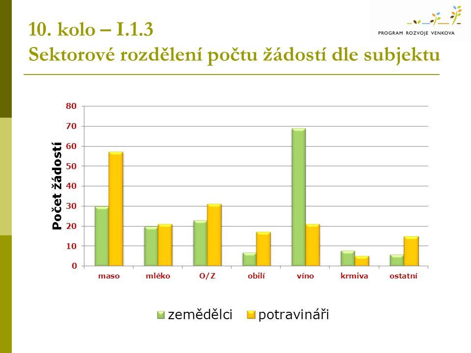 10. kolo – I.1.3 Sektorové rozdělení počtu žádostí dle subjektu