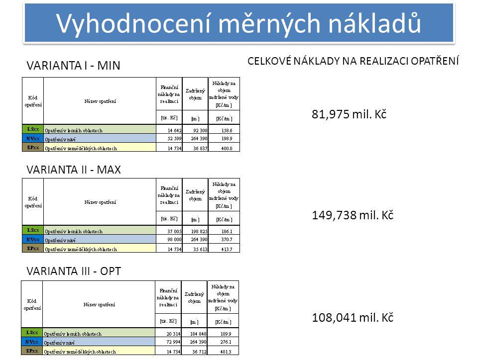Vyhodnocení měrných nákladů VARIANTA I - MIN VARIANTA II - MAX VARIANTA III - OPT CELKOVÉ NÁKLADY NA REALIZACI OPATŘENÍ 81,975 mil. Kč 149,738 mil. Kč