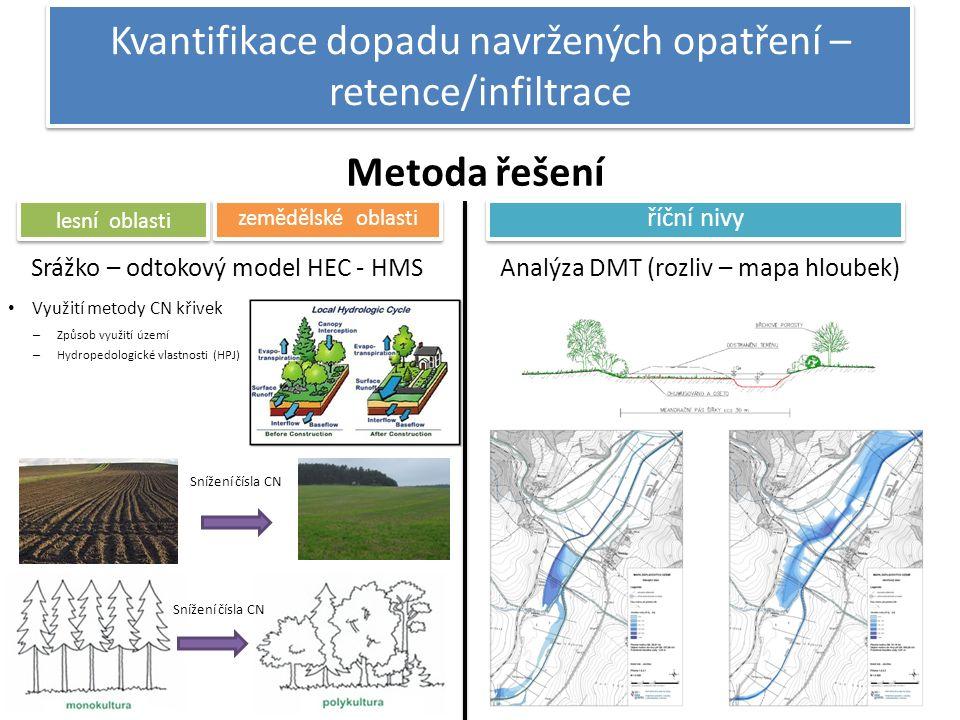 Kvantifikace dopadu navržených opatření – retence/infiltrace Srážko – odtokový model HEC - HMS Metoda řešení Analýza DMT (rozliv – mapa hloubek) lesní oblasti zemědělské oblasti říční nivy Využití metody CN křivek Snížení čísla CN – Způsob využití území – Hydropedologické vlastnosti (HPJ)