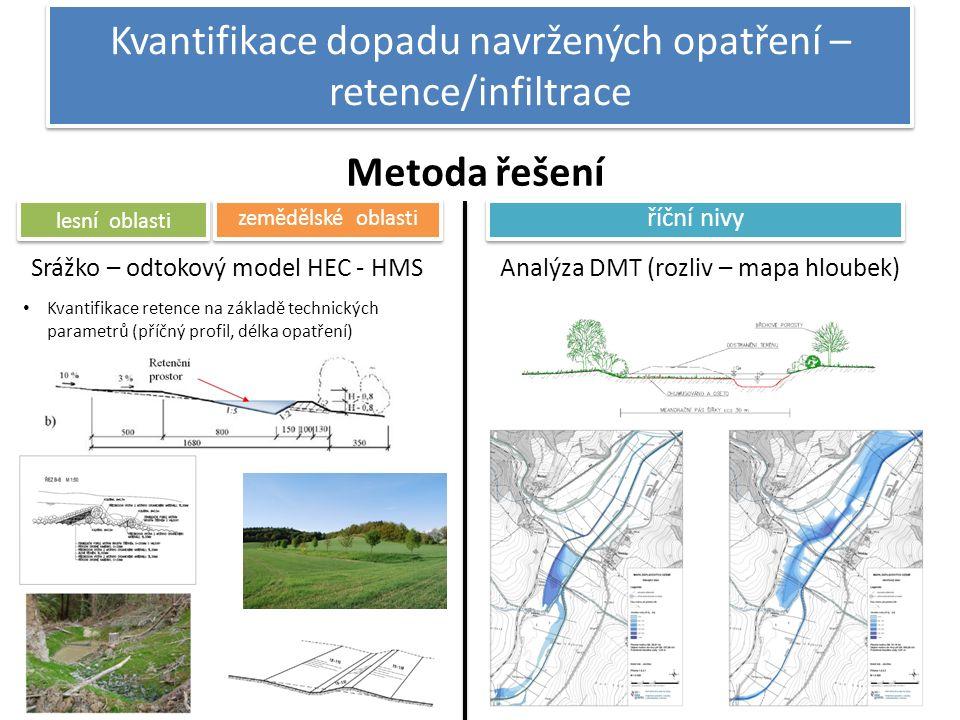Kvantifikace dopadu navržených opatření – retence/infiltrace Srážko – odtokový model HEC - HMS Metoda řešení Analýza DMT (rozliv – mapa hloubek) lesní oblasti zemědělské oblasti říční nivy Kvantifikace retence na základě technických parametrů (příčný profil, délka opatření)