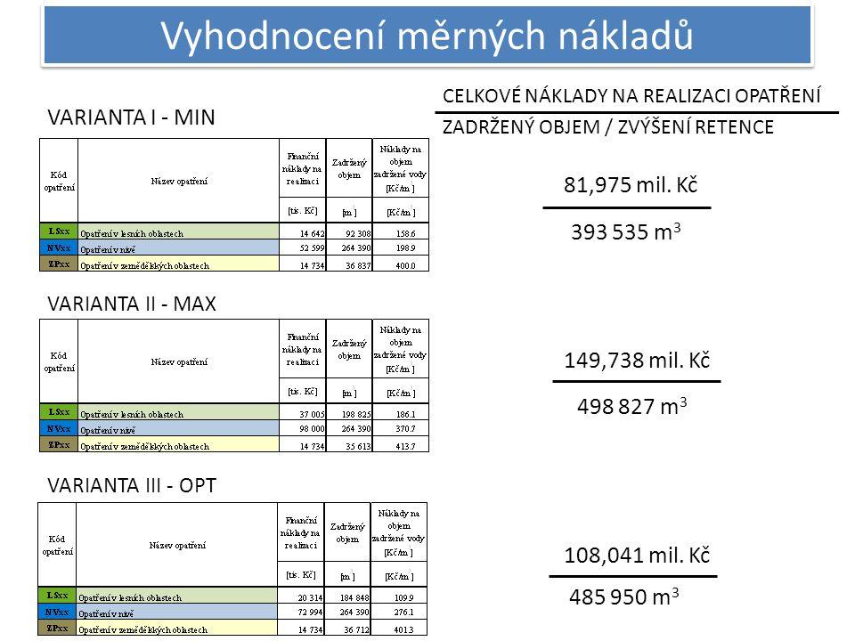 Vyhodnocení měrných nákladů VARIANTA I - MIN VARIANTA II - MAX VARIANTA III - OPT CELKOVÉ NÁKLADY NA REALIZACI OPATŘENÍ ZADRŽENÝ OBJEM / ZVÝŠENÍ RETENCE 81,975 mil.