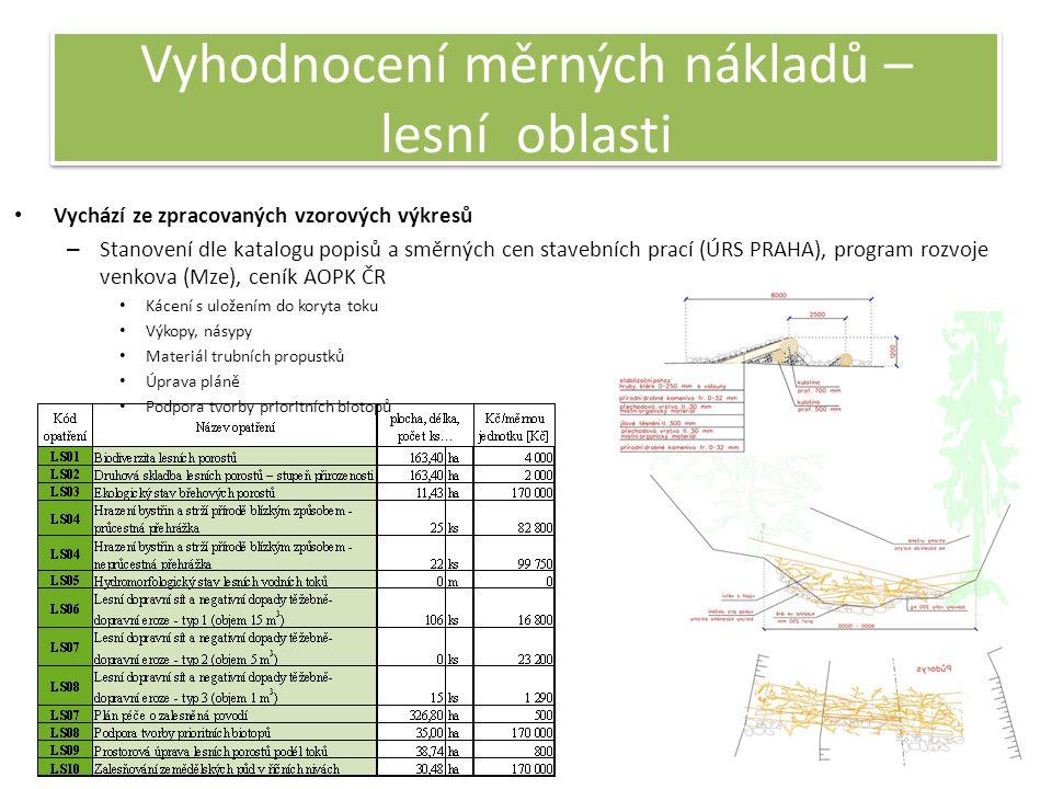 Vyhodnocení měrných nákladů – lesní oblasti Vychází ze zpracovaných vzorových výkresů – Stanovení dle katalogu popisů a směrných cen stavebních prací (ÚRS PRAHA), program rozvoje venkova (Mze), ceník AOPK ČR Kácení s uložením do koryta toku Výkopy, násypy Materiál trubních propustků Úprava pláně Podpora tvorby prioritních biotopů