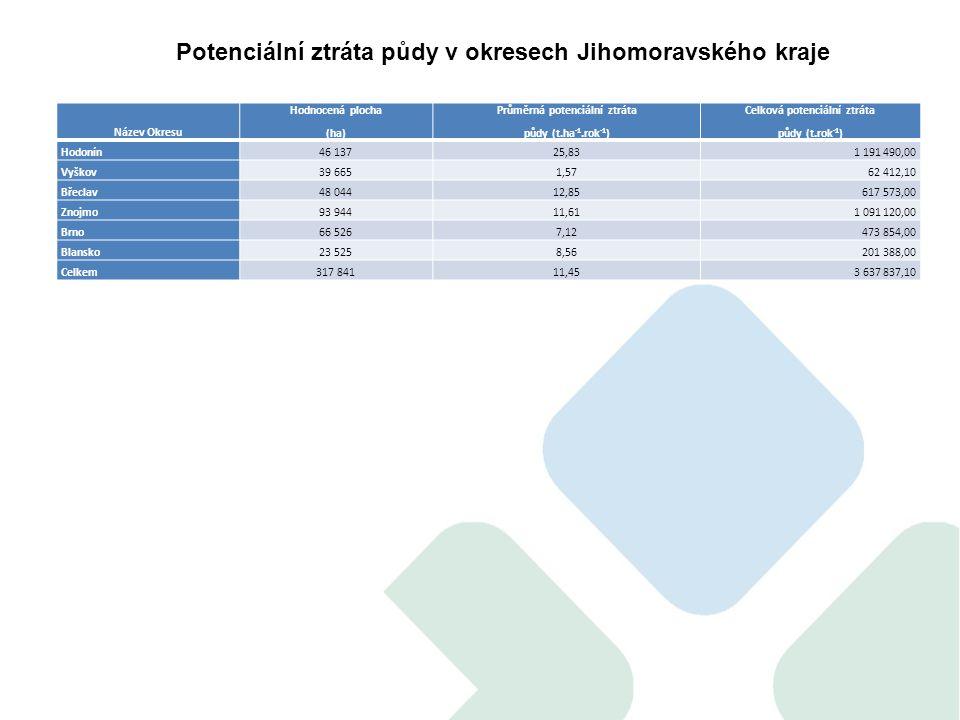 Název Okresu Hodnocená plocha (ha) Průměrná potenciální ztráta půdy (t.ha -1.rok -1 ) Celková potenciální ztráta půdy (t.rok -1 ) Hodonín46 13725,831 191 490,00 Vyškov39 6651,5762 412,10 Břeclav48 04412,85617 573,00 Znojmo93 94411,611 091 120,00 Brno66 5267,12473 854,00 Blansko23 5258,56201 388,00 Celkem317 84111,453 637 837,10 Potenciální ztráta půdy v okresech Jihomoravského kraje