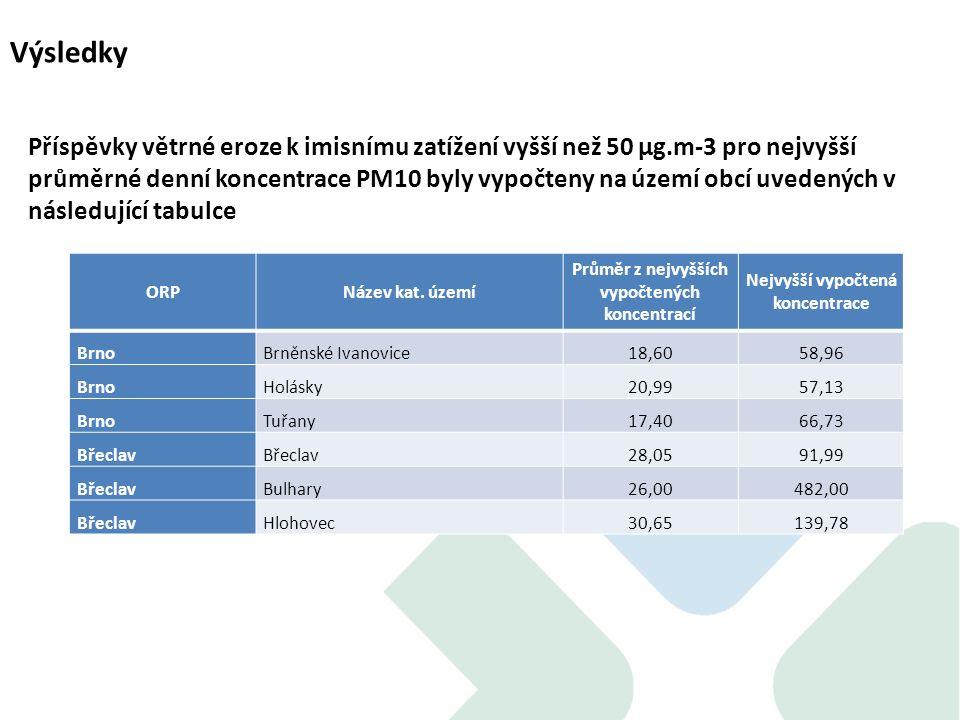 Výsledky Příspěvky větrné eroze k imisnímu zatížení vyšší než 50 µg.m-3 pro nejvyšší průměrné denní koncentrace PM10 byly vypočteny na území obcí uvedených v následující tabulce ORPNázev kat.
