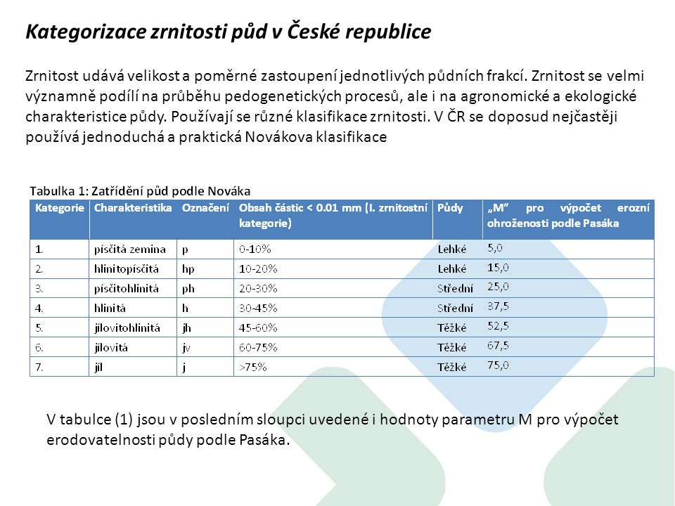 Kategorizace zrnitosti půd v České republice Zrnitost udává velikost a poměrné zastoupení jednotlivých půdních frakcí.