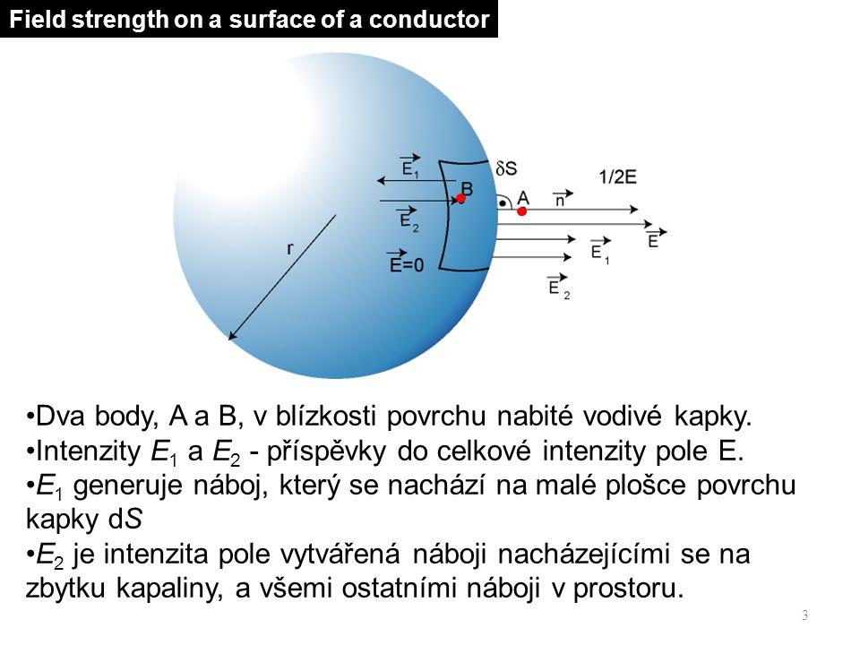 K povrchu kapky jsou i intenzity E 1 a E 2 kolmé.