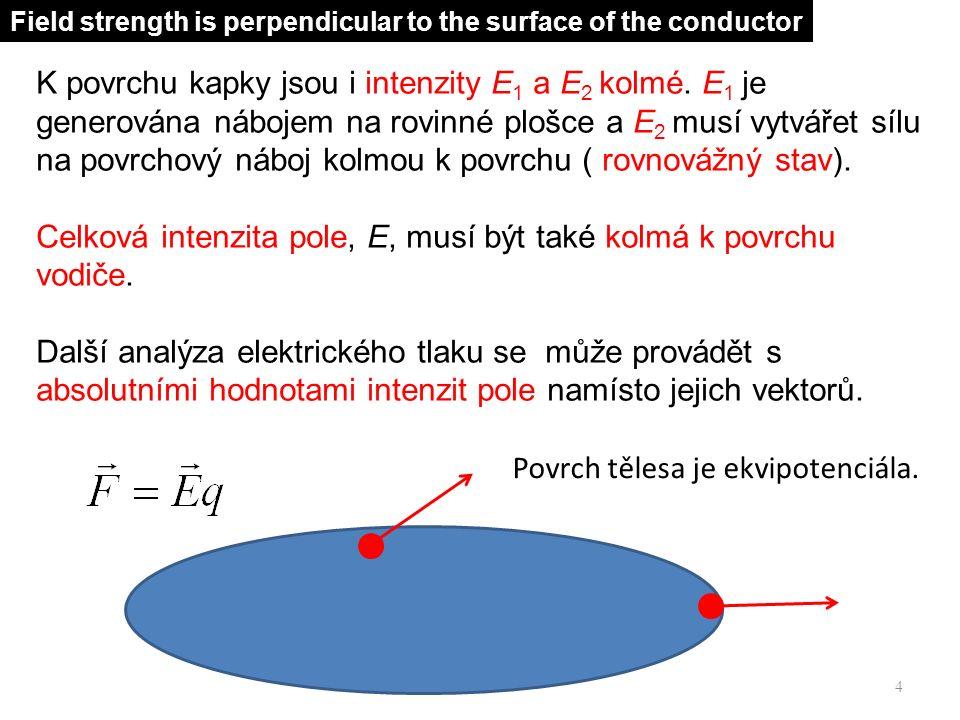 + Vodivé těleso (kapalinové těleso) Intenzita uvnitř vodivého tělesa je nulová.