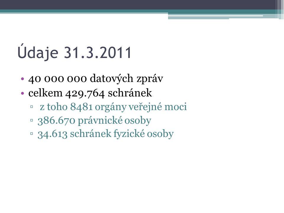 Údaje 31.3.2011 40 000 000 datových zpráv celkem 429.764 schránek ▫ z toho 8481 orgány veřejné moci ▫386.670 právnické osoby ▫34.613 schránek fyzické osoby