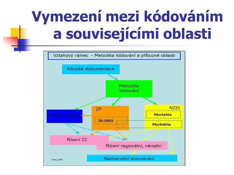 Vymezení mezi kódováním a souvisejícími oblasti