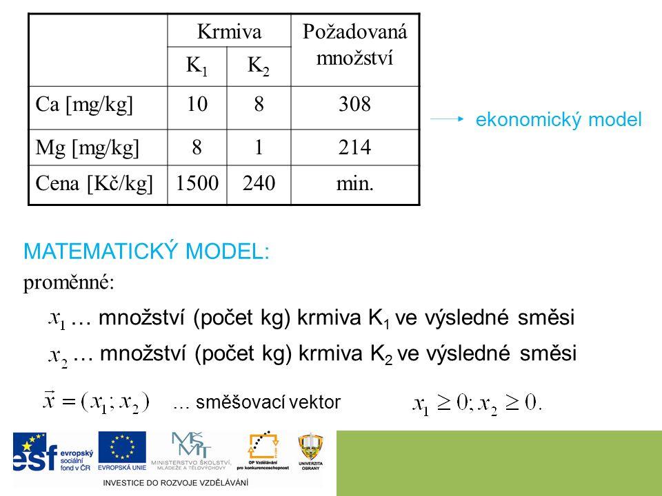 KrmivaPožadovaná množství K1K1 K2K2 Ca [mg/kg]108308 Mg [mg/kg]81214 Cena [Kč/kg]1500240min. ekonomický model MATEMATICKÝ MODEL: proměnné: … množství