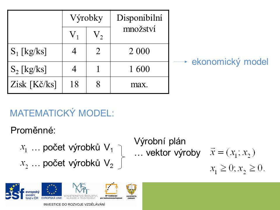 VýrobkyDisponibilní množství V1V1 V2V2 S 1 [kg/ks]422 000 S 2 [kg/ks]411 600 Zisk [Kč/ks]188max. ekonomický model MATEMATICKÝ MODEL: Proměnné: … počet