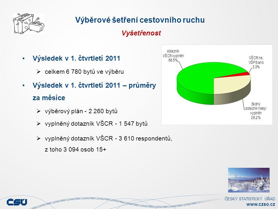ČESKÝ STATISTICKÝ ÚŘAD www.czso.cz Výběrové šetření cestovního ruchu Vyšetřenost Výsledek v 1.