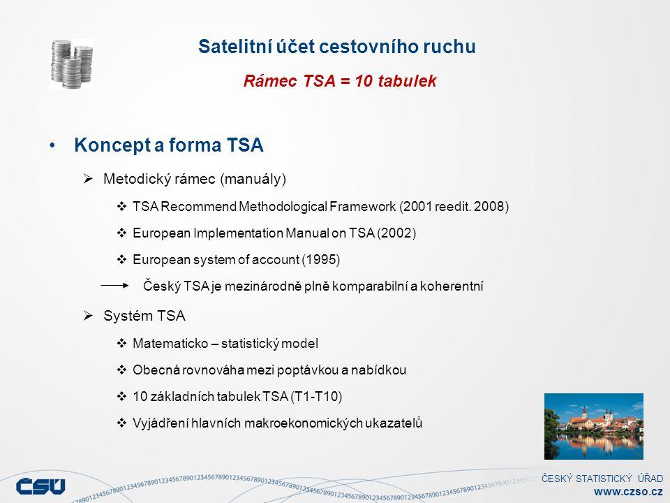 ČESKÝ STATISTICKÝ ÚŘAD www.czso.cz Satelitní účet cestovního ruchu Rámec TSA = 10 tabulek Koncept a forma TSA  Metodický rámec (manuály)  TSA Recommend Methodological Framework (2001 reedit.