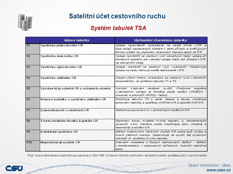 ČESKÝ STATISTICKÝ ÚŘAD www.czso.cz Satelitní účet cestovního ruchu Systém tabulek TSA Pozn.
