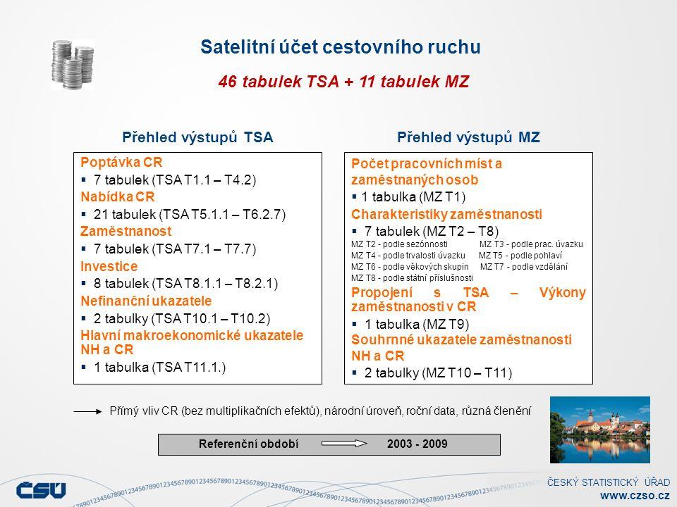 ČESKÝ STATISTICKÝ ÚŘAD www.czso.cz Satelitní účet cestovního ruchu 46 tabulek TSA + 11 tabulek MZ Referenční období 2003 - 2009 Poptávka CR  7 tabulek (TSA T1.1 – T4.2) Nabídka CR  21 tabulek (TSA T5.1.1 – T6.2.7) Zaměstnanost  7 tabulek (TSA T7.1 – T7.7) Investice  8 tabulek (TSA T8.1.1 – T8.2.1) Nefinanční ukazatele  2 tabulky (TSA T10.1 – T10.2) Hlavní makroekonomické ukazatele NH a CR  1 tabulka (TSA T11.1.) Počet pracovních míst a zaměstnaných osob  1 tabulka (MZ T1) Charakteristiky zaměstnanosti  7 tabulek (MZ T2 – T8) MZ T2 - podle sezónnosti MZ T3 - podle prac.