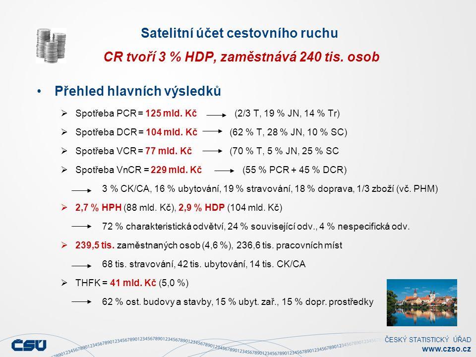 ČESKÝ STATISTICKÝ ÚŘAD www.czso.cz Satelitní účet cestovního ruchu CR tvoří 3 % HDP, zaměstnává 240 tis.