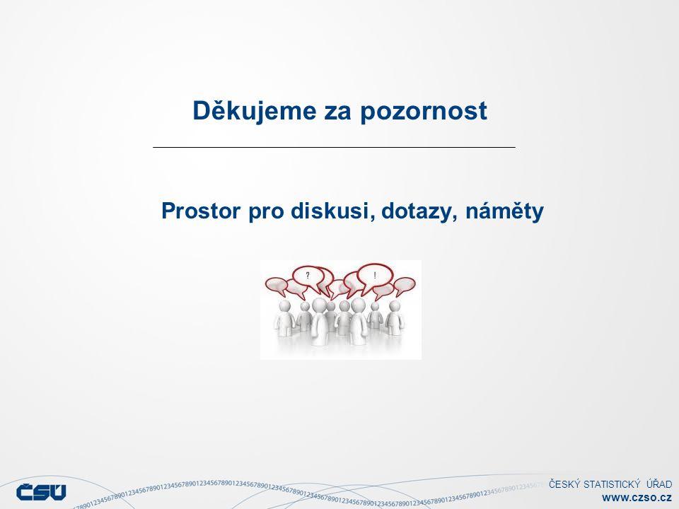ČESKÝ STATISTICKÝ ÚŘAD www.czso.cz Děkujeme za pozornost Prostor pro diskusi, dotazy, náměty