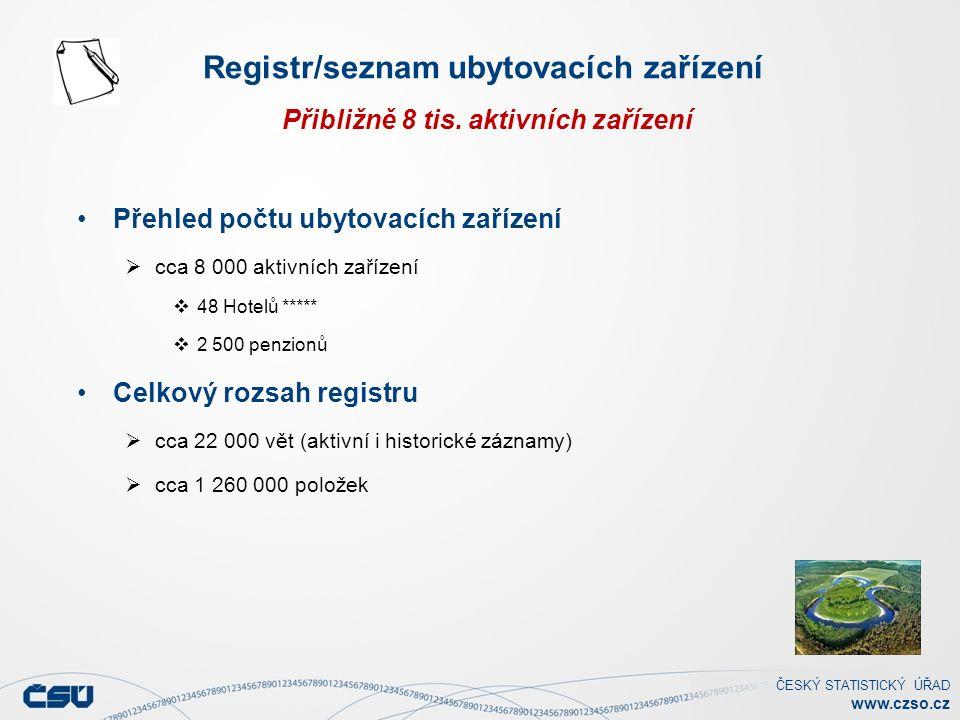 ČESKÝ STATISTICKÝ ÚŘAD www.czso.cz Přehled počtu ubytovacích zařízení  cca 8 000 aktivních zařízení  48 Hotelů *****  2 500 penzionů Celkový rozsah registru  cca 22 000 vět (aktivní i historické záznamy)  cca 1 260 000 položek Registr/seznam ubytovacích zařízení Přibližně 8 tis.