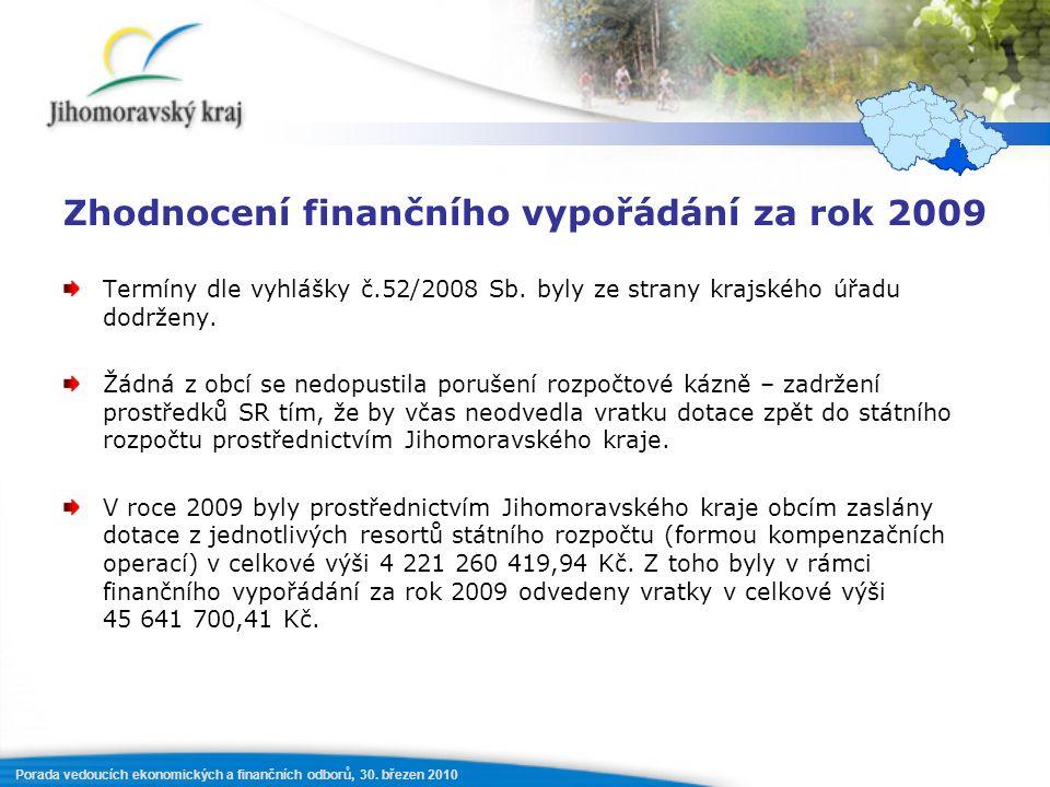 Porada vedoucích ekonomických a finančních odborů, 30. březen 2010 Zhodnocení finančního vypořádání za rok 2009 Termíny dle vyhlášky č.52/2008 Sb. byl