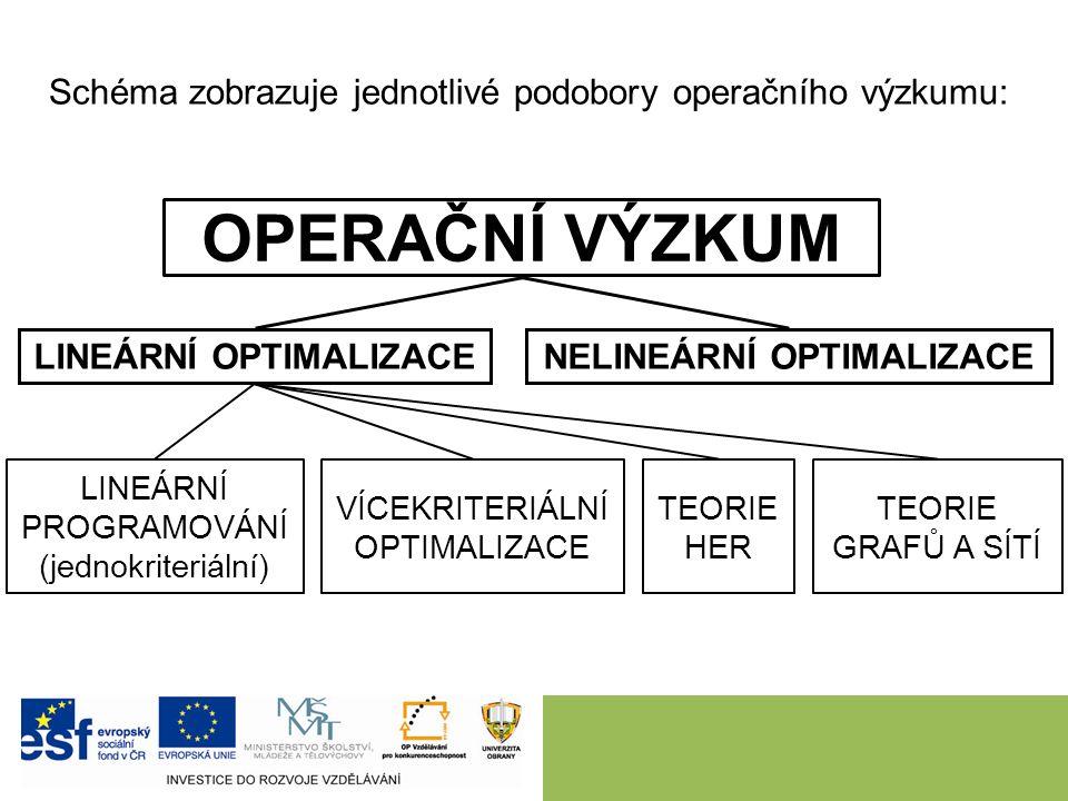 OPERAČNÍ VÝZKUM LINEÁRNÍ OPTIMALIZACENELINEÁRNÍ OPTIMALIZACE LINEÁRNÍ PROGRAMOVÁNÍ (jednokriteriální) VÍCEKRITERIÁLNÍ OPTIMALIZACE TEORIE HER TEORIE GRAFŮ A SÍTÍ Schéma zobrazuje jednotlivé podobory operačního výzkumu: