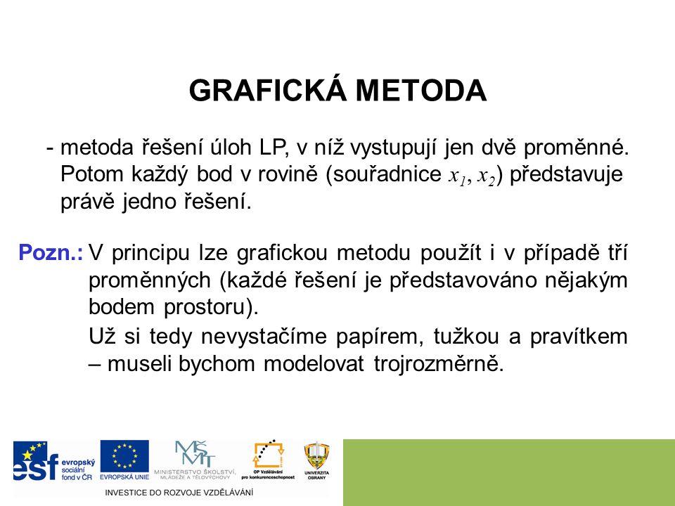 GRAFICKÁ METODA -metoda řešení úloh LP, v níž vystupují jen dvě proměnné.