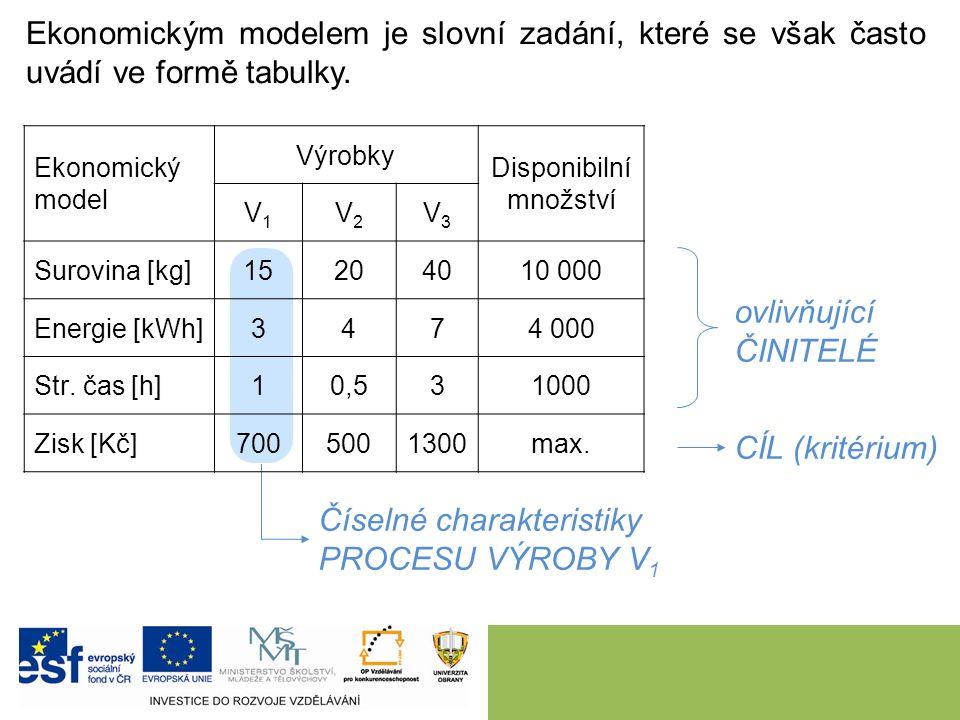 Ekonomickým modelem je slovní zadání, které se však často uvádí ve formě tabulky.