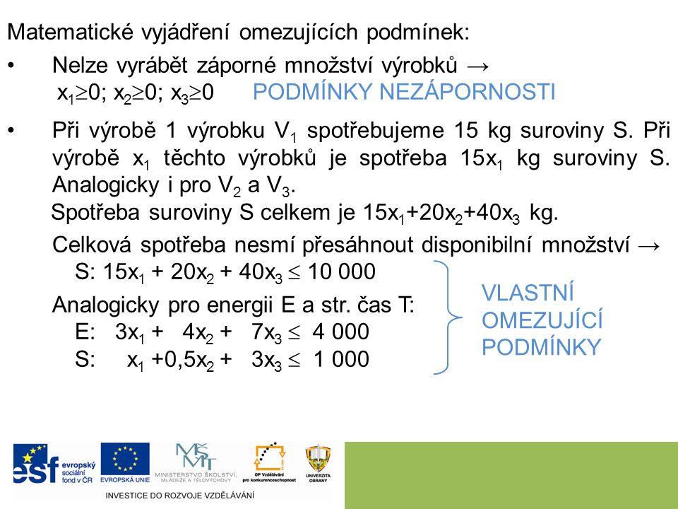 Matematické vyjádření omezujících podmínek: Nelze vyrábět záporné množství výrobků → x 1  0; x 2  0; x 3  0 PODMÍNKY NEZÁPORNOSTI Při výrobě 1 výrobku V 1 spotřebujeme 15 kg suroviny S.