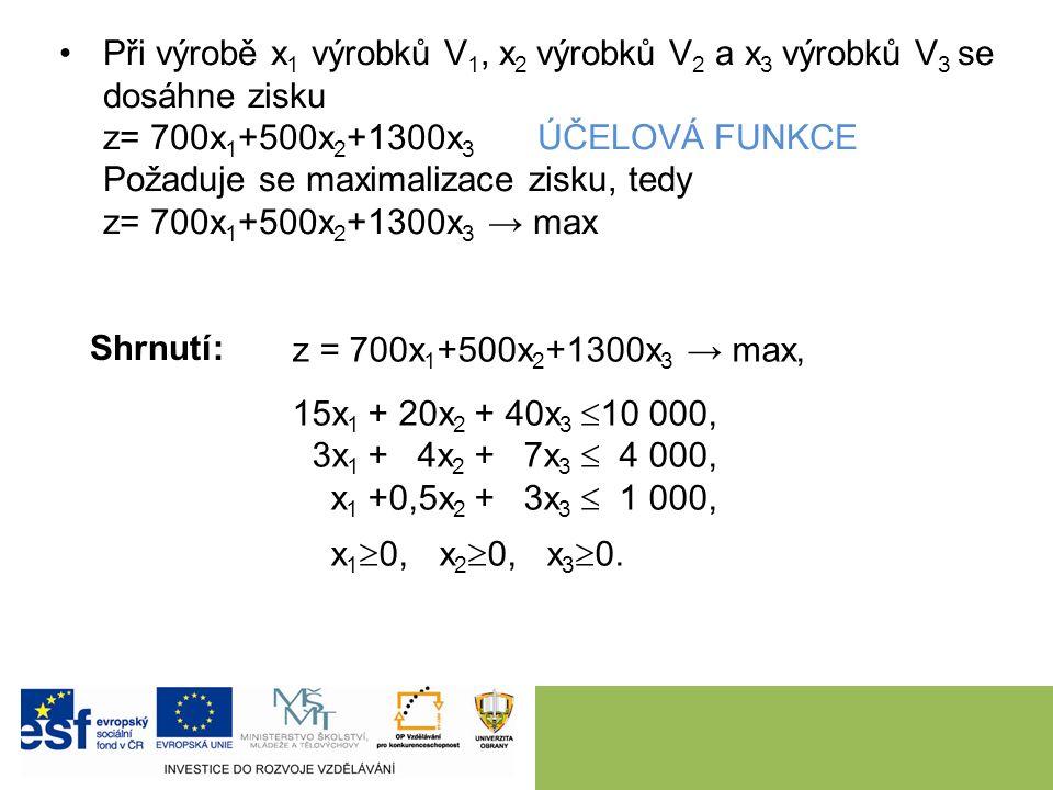 Při výrobě x 1 výrobků V 1, x 2 výrobků V 2 a x 3 výrobků V 3 se dosáhne zisku z= 700x 1 +500x 2 +1300x 3 ÚČELOVÁ FUNKCE Požaduje se maximalizace zisku, tedy z= 700x 1 +500x 2 +1300x 3 → max z = 700x 1 +500x 2 +1300x 3 → max, 15x 1 + 20x 2 + 40x 3  10 000, 3x 1 + 4x 2 + 7x 3  4 000, x 1 +0,5x 2 + 3x 3  1 000, x 1  0, x 2  0, x 3  0.