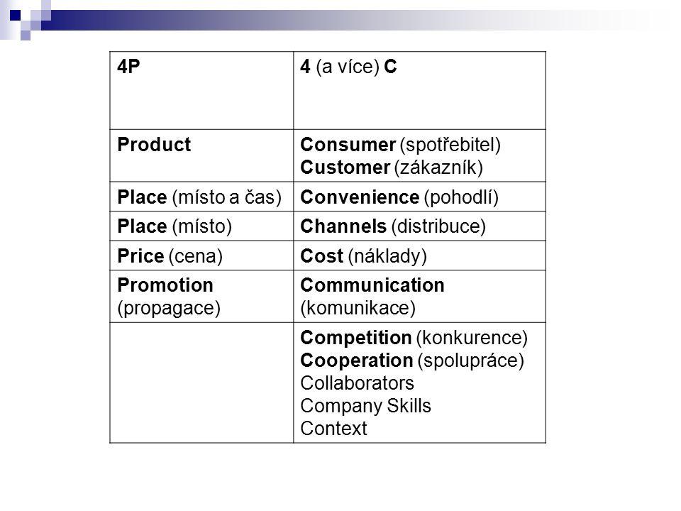 4P4 (a více) C ProductConsumer (spotřebitel) Customer (zákazník) Place (místo a čas)Convenience (pohodlí) Place (místo)Channels (distribuce) Price (cena)Cost (náklady) Promotion (propagace) Communication (komunikace) Competition (konkurence) Cooperation (spolupráce) Collaborators Company Skills Context