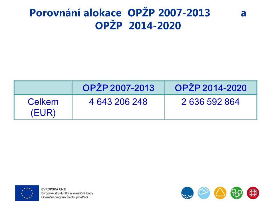 Porovnání alokace OPŽP 2007-2013 a OPŽP 2014-2020 2 OPŽP 2007-2013OPŽP 2014-2020 Celkem (EUR) 4 643 206 2482 636 592 864