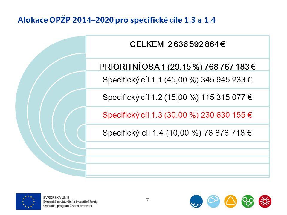 Alokace OPŽP 2014–2020 pro specifické cíle 1.3 a 1.4 7 CELKEM 2 636 592 864 € PRIORITNÍ OSA 1 (29,15 %) 768 767 183 € Specifický cíl 1.1 (45,00 %) 345 945 233 € Specifický cíl 1.2 (15,00 %) 115 315 077 € Specifický cíl 1.3 (30,00 %) 230 630 155 € Specifický cíl 1.4 (10,00 %) 76 876 718 €