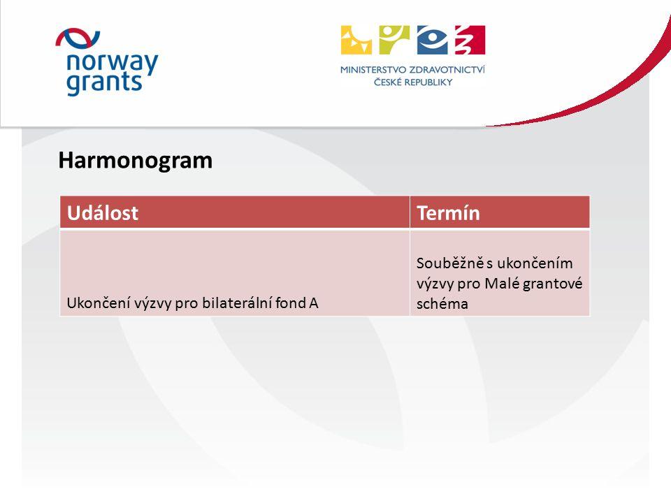 UdálostTermín Ukončení výzvy pro bilaterální fond A Souběžně s ukončením výzvy pro Malé grantové schéma Harmonogram