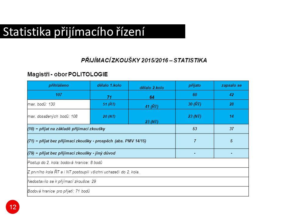 12 Statistika přijímacího řízení PŘIJÍMACÍ ZKOUŠKY 2015/2016 – STATISTIKA Magistři - obor POLITOLOGIE přihlášenodělalo 1.kolo dělalo 2.kolo přijatozapsalo se 107 7164 6042 max.