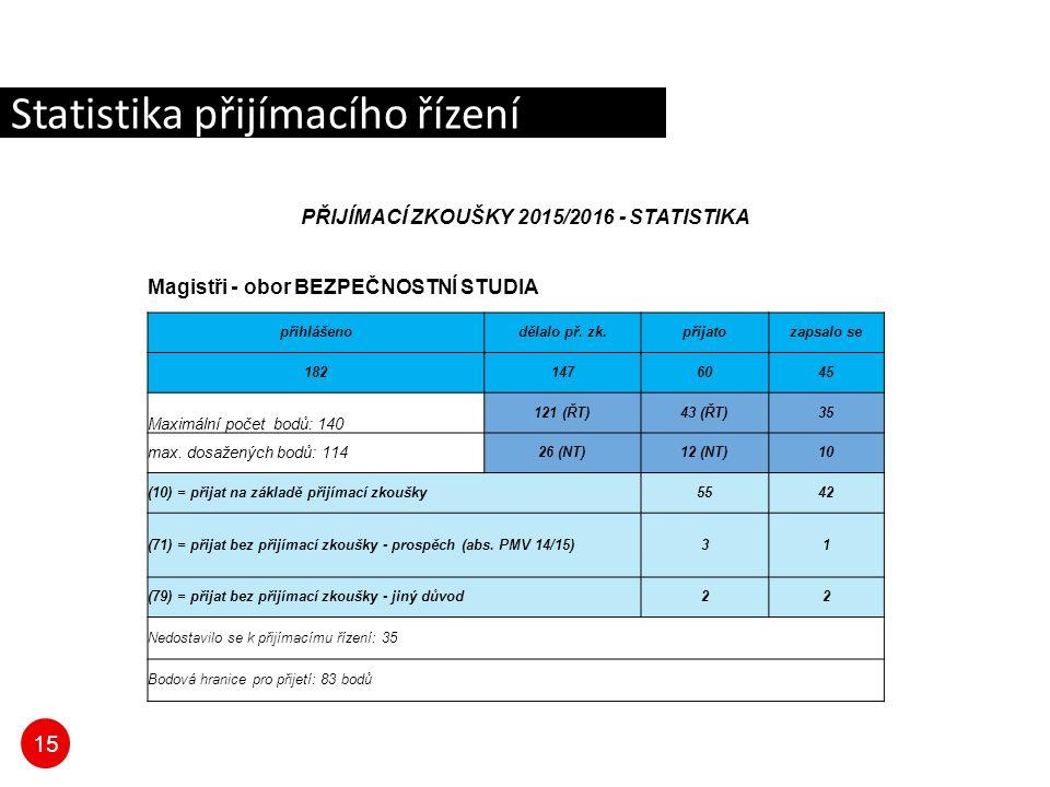 15 Statistika přijímacího řízení PŘIJÍMACÍ ZKOUŠKY 2015/2016 - STATISTIKA Magistři - obor BEZPEČNOSTNÍ STUDIA přihlášenodělalo př.