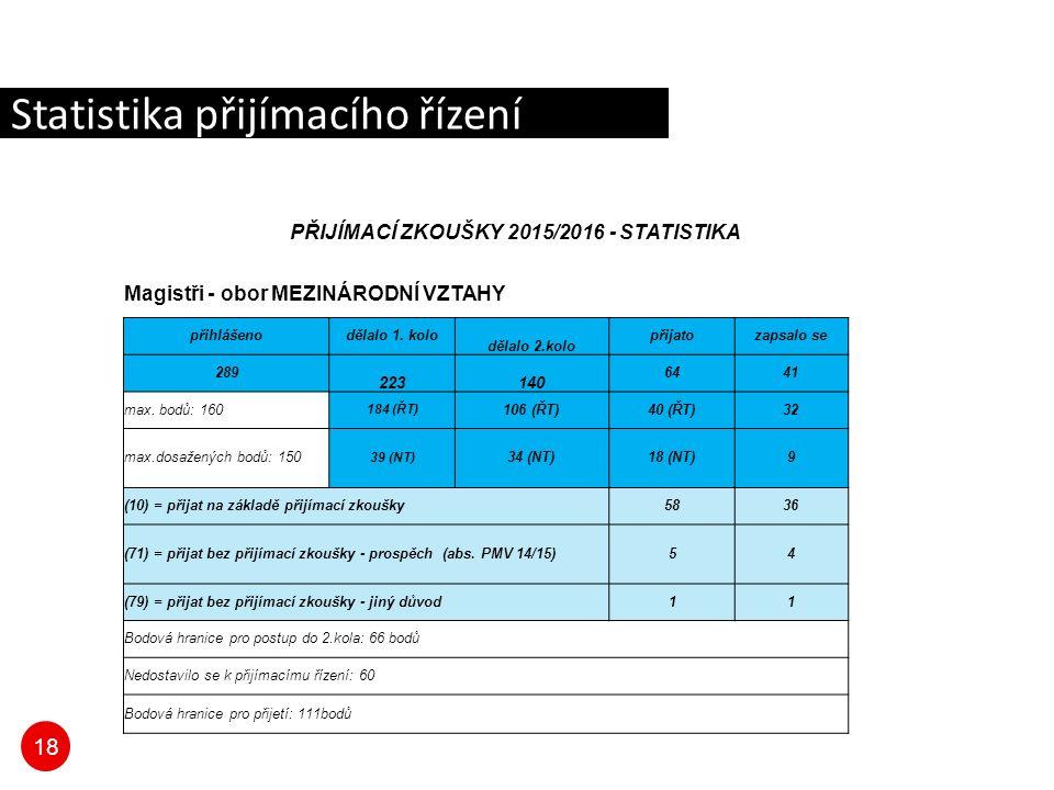 18 Statistika přijímacího řízení PŘIJÍMACÍ ZKOUŠKY 2015/2016 - STATISTIKA Magistři - obor MEZINÁRODNÍ VZTAHY přihlášenodělalo 1.