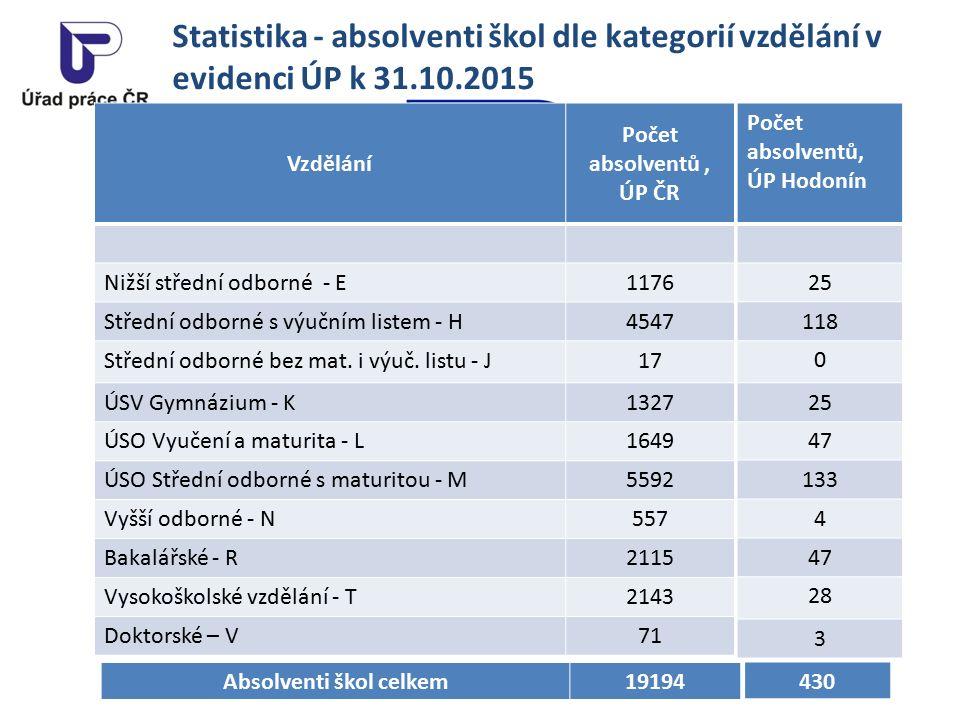 Statistika - absolventi škol dle kategorií vzdělání v evidenci ÚP k 31.10.2015 Vzdělání Počet absolventů, ÚP ČR Nižší střední odborné - E1176 Střední